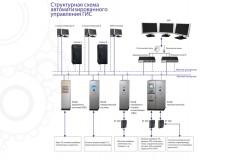 Система автоматизированного управления технологическими процессами ГИС (САУ ТП ГИС)
