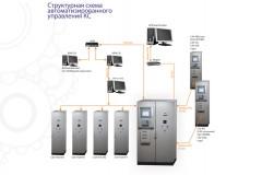 Система автоматизированного управления технологическими процессами КС (САУ ТП KC)