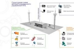 Система автоматизированного управления технологическими процессами ПГБ (САУ ТП ПГБ)