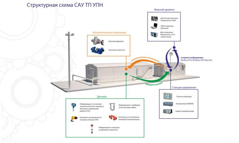 Система автоматизированного управления технологическими процессами УПН (САУ ТП УПН)